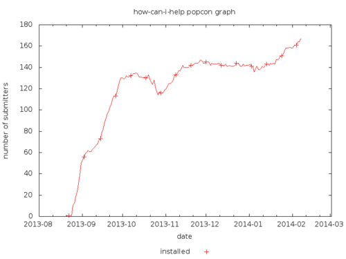 Alt how-can-i-help popularity contest graph 10/02/2014